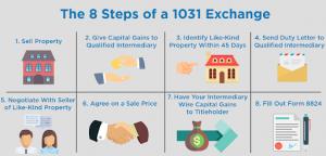 1031 Exchange Atlanta Decatur